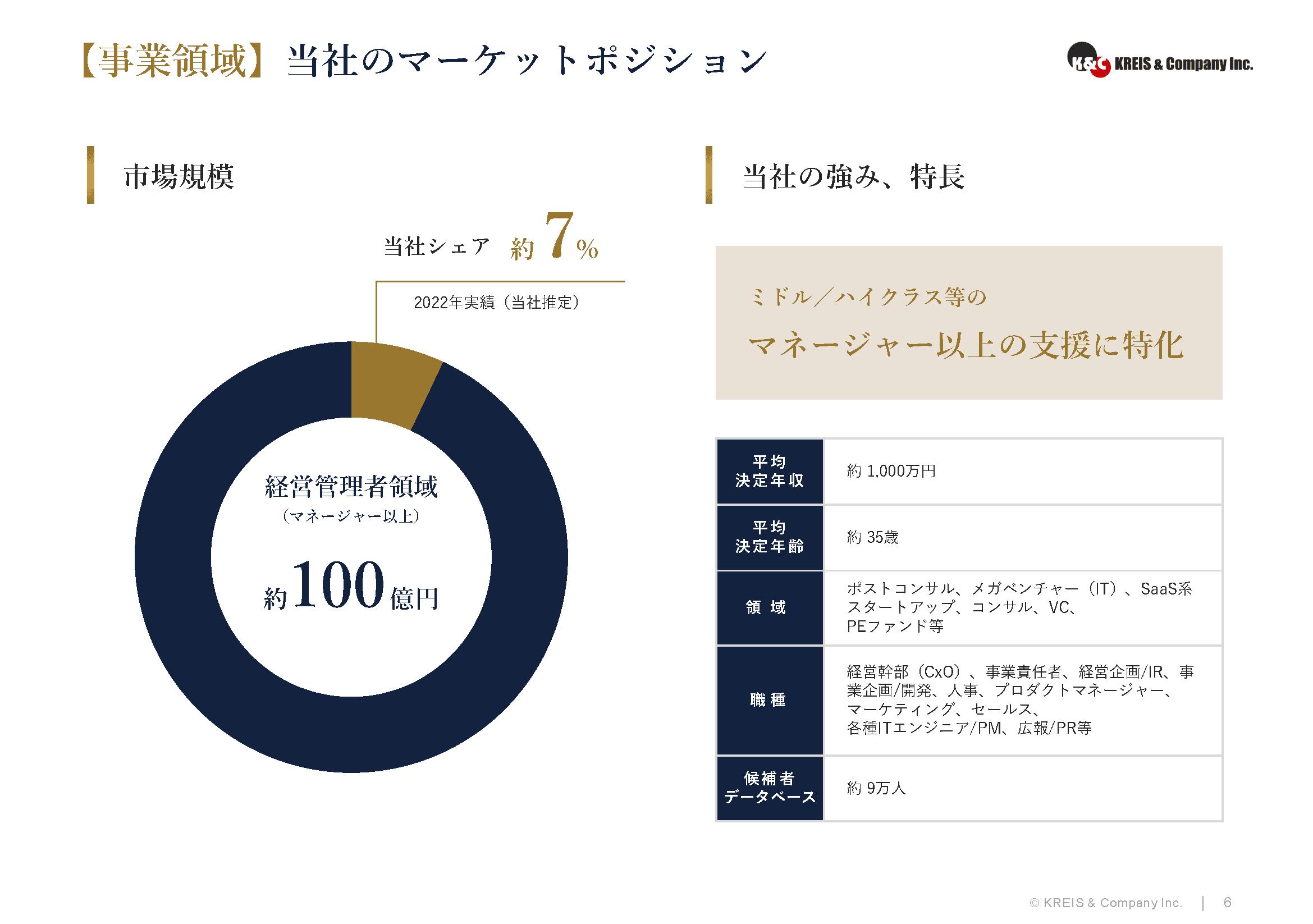【事業領域】当社のマーケットポジション