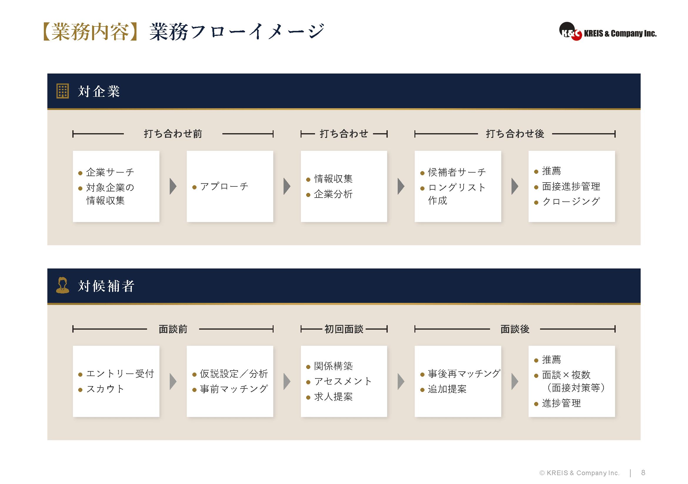 【事業内容】業務フローイメージ